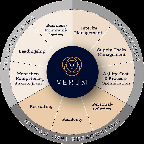 VERUM Leistungen- Traincoaching-Consulting-Human Ressources