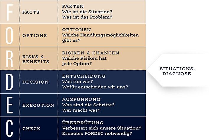 FORDEC - Kommunikationsstrategien aus der Luftfahrt | Konzept VERUM GmbH