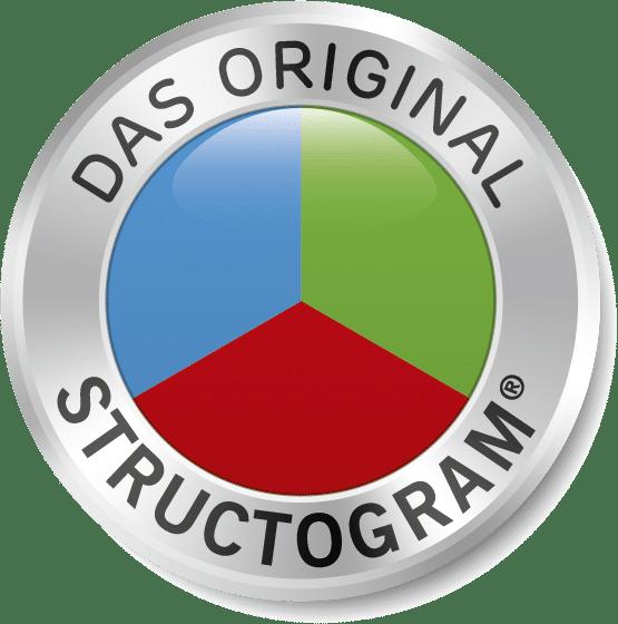 Menschen Kompetenz Structogram®