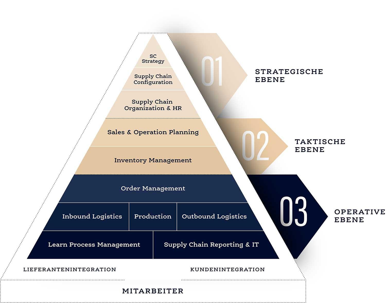 Pyramidenmodell der Ebenen nach Etienne Leck